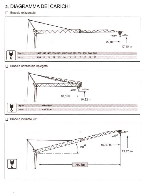diagramma carichi